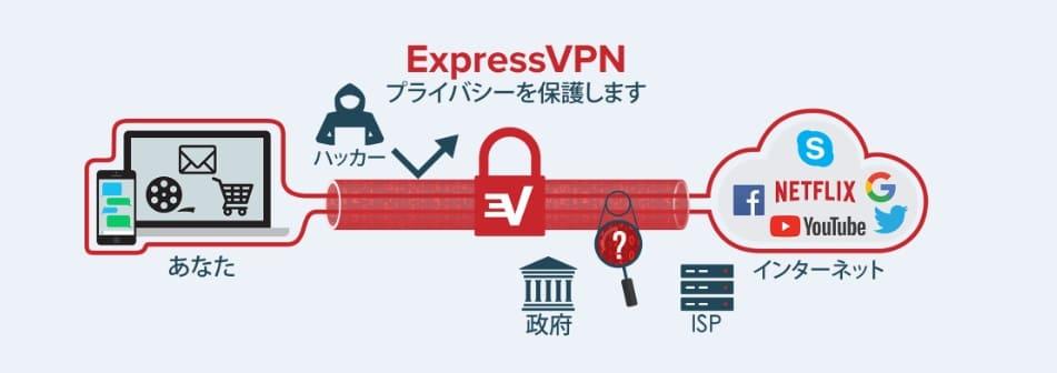 日本のNetflixを海外から視聴する方法は1つだけ!VPNを利用しよう。