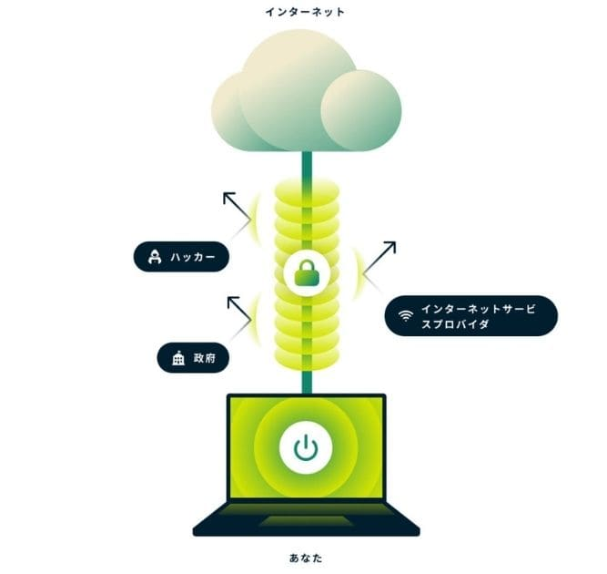 VPNを利用すれば海外からU-NEXTが視聴できる理由2
