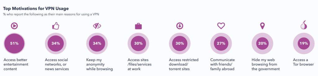 VPNの需要はどこに?主な用途とは?