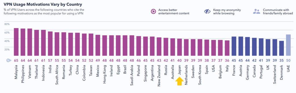 VPNの需要はどこに?主な用途とは?2